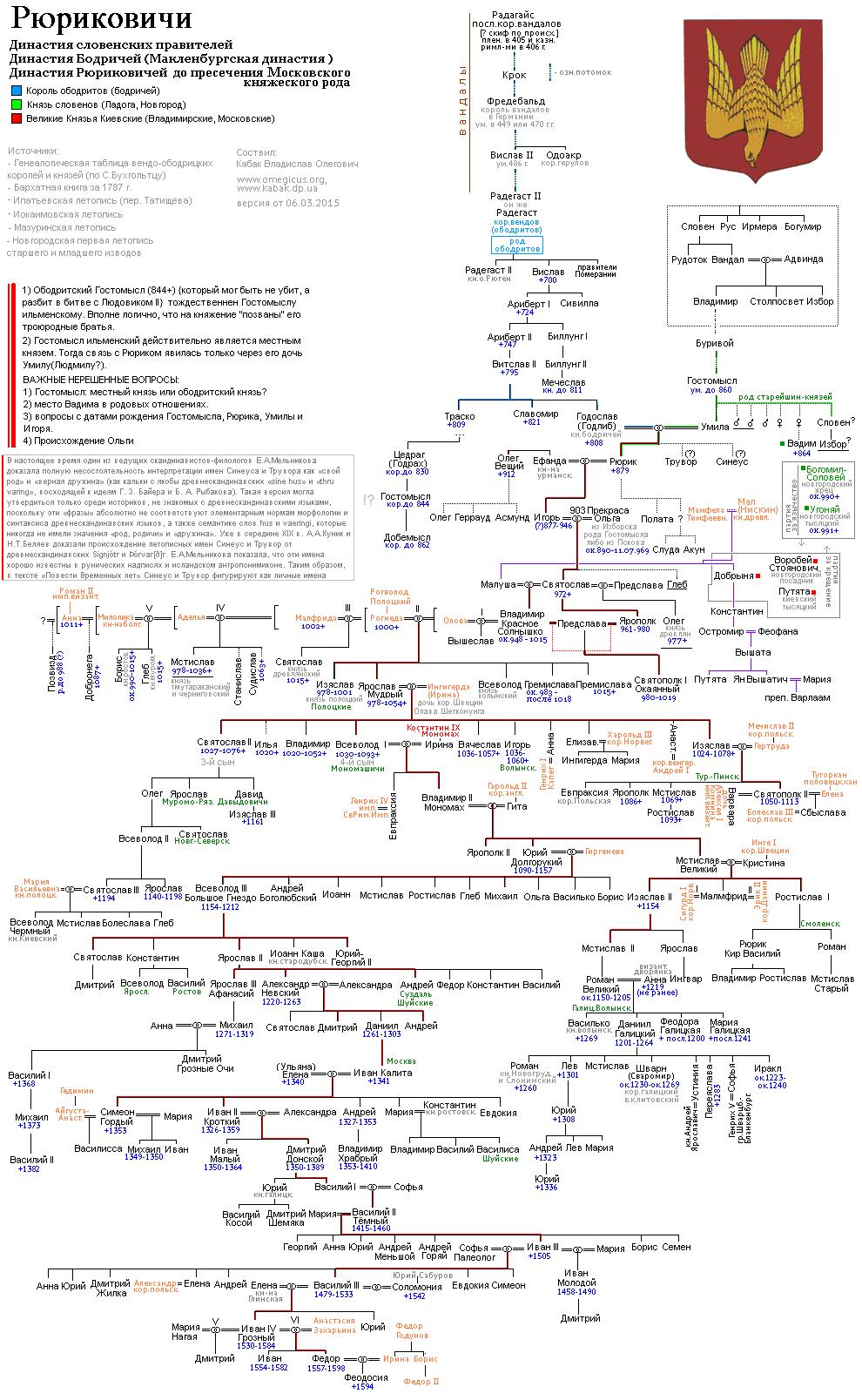 Династия рюриковичей схема с датами правления таблица